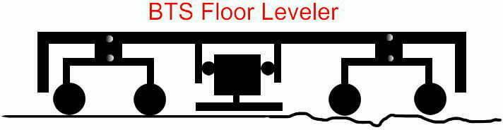 BTS Floor-Leveler